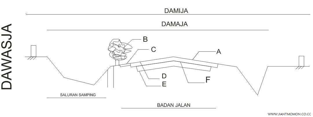Image Result For Gambar Konstruksi Jalan